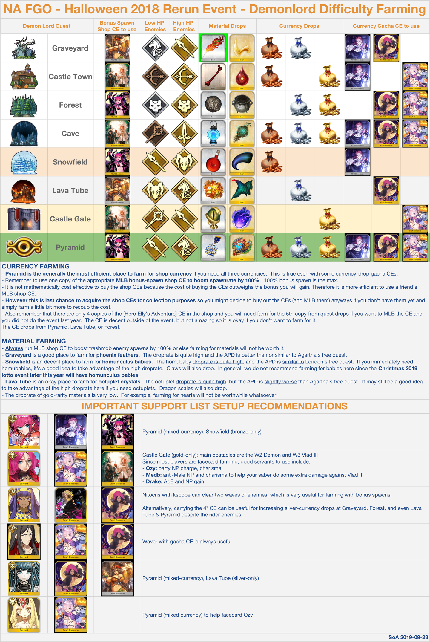 Fgo Christmas 2020 Farming SoA Hinagiku's Fate Grand Order Blog